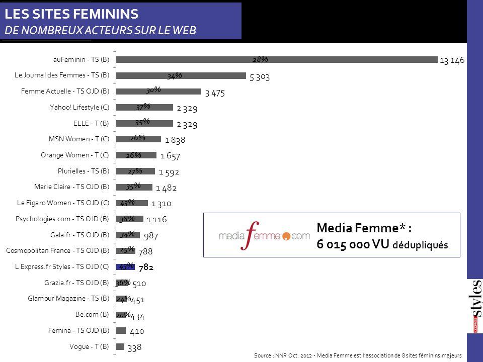 28% 34% 30% 37% 35% 26% 27% 35% 43% 38% 34% 25% 43% 36% 24% 20% Media Femme* : 6 015 000 VU dédupliqués Source : NNR Oct.