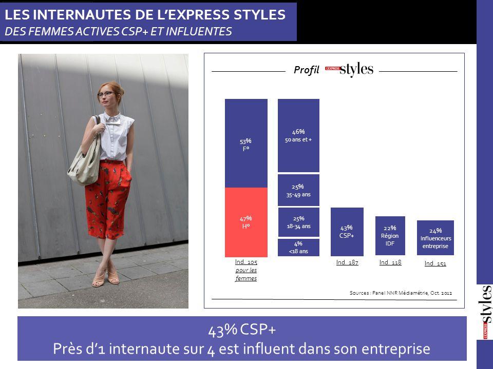 LES INTERNAUTES DE L'EXPRESS STYLES DES FEMMES ACTIVES CSP+ ET INFLUENTES Sources : Panel NNR Médiamétrie, Oct.