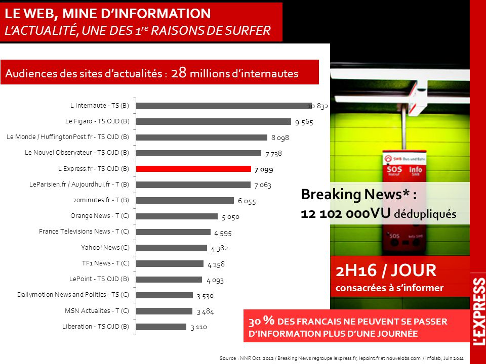 LE WEB, MINE D'INFORMATION L'ACTUALITÉ, UNE DES 1 re RAISONS DE SURFER Source : NNR Oct. 2012 / Breaking News regroupe lexpress.fr, lepoint.fr et nouv