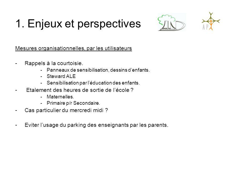 1. Enjeux et perspectives Mesures organisationnelles, par les utilisateurs -Rappels à la courtoisie. -Panneaux de sensibilisation, dessins d'enfants.