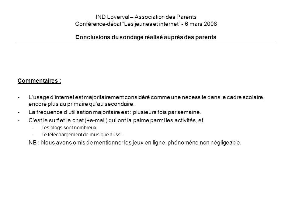 IND Loverval – Association des Parents Conférence-débat Les jeunes et internet - 6 mars 2008 Conclusions du sondage réalisé auprès des parents Secondaire Primaire