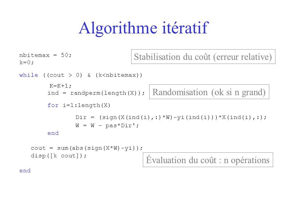 Algorithme itératif nbitemax = 50; k=0; while ((cout > 0) & (k<nbitemax)) K=K+1; ind = randperm(length(X)); for i=1:length(X) Dir = (sign(X(ind(i),:)*
