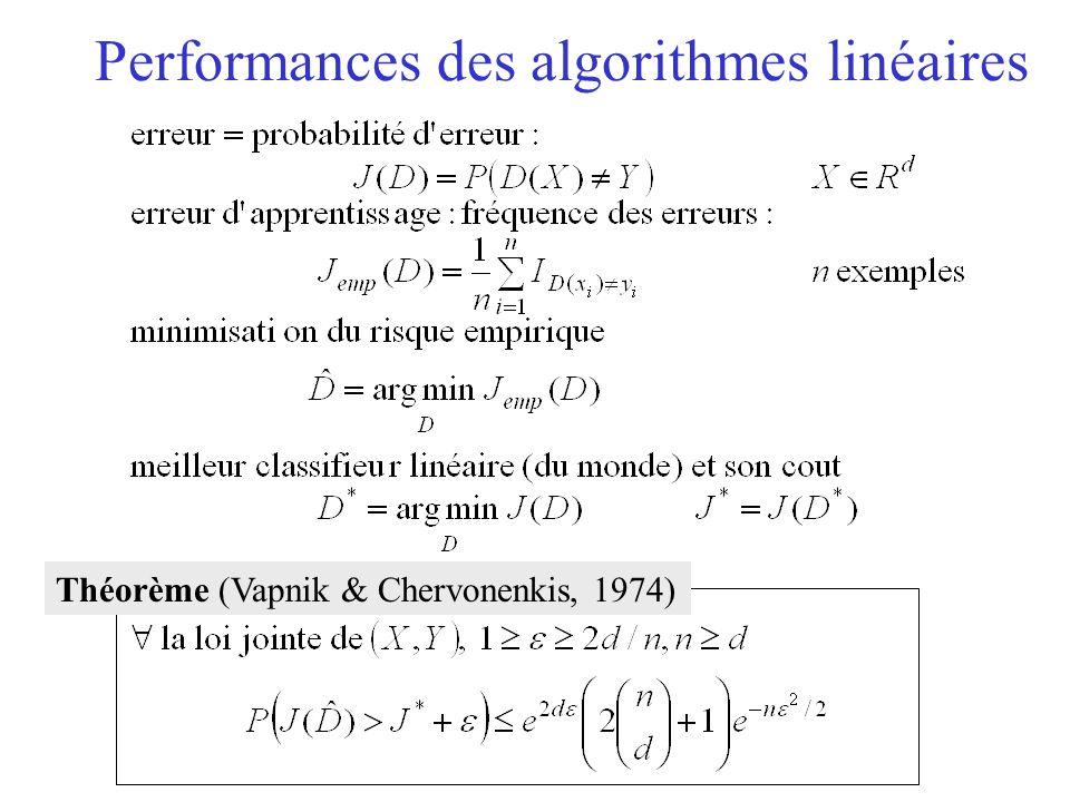 Performances des algorithmes linéaires Théorème (Vapnik & Chervonenkis, 1974)