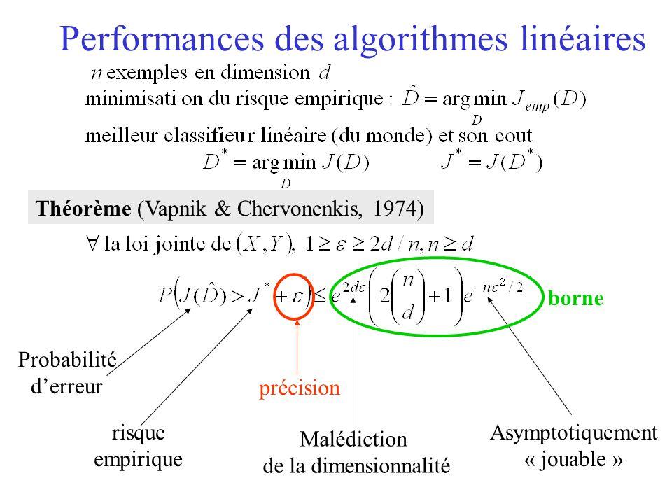 Performances des algorithmes linéaires Théorème (Vapnik & Chervonenkis, 1974) Probabilité d'erreur risque empirique Malédiction de la dimensionnalité