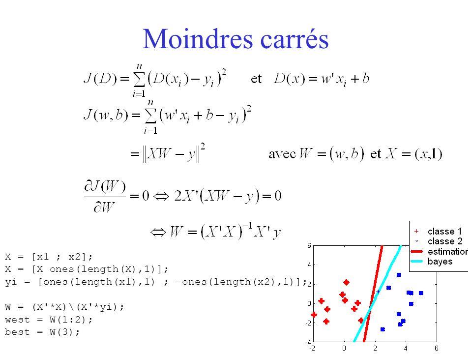 Moindres carrés X = [x1 ; x2]; X = [X ones(length(X),1)]; yi = [ones(length(x1),1) ; -ones(length(x2),1)]; W = (X'*X)\(X'*yi); west = W(1:2); best = W