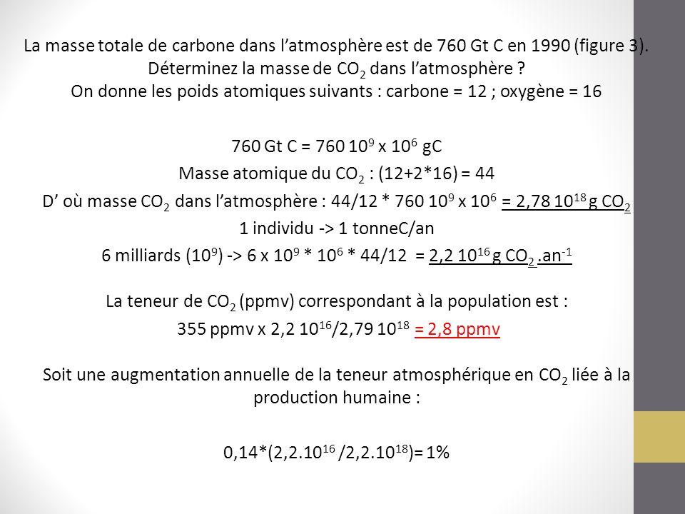 La masse totale de carbone dans l'atmosphère est de 760 Gt C en 1990 (figure 3). Déterminez la masse de CO 2 dans l'atmosphère ? On donne les poids at