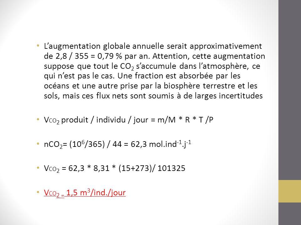 Calcul du volume V de CO2 produit par la population par jour, sachant que cela correspond à 3,67 10 6 g CO 2.