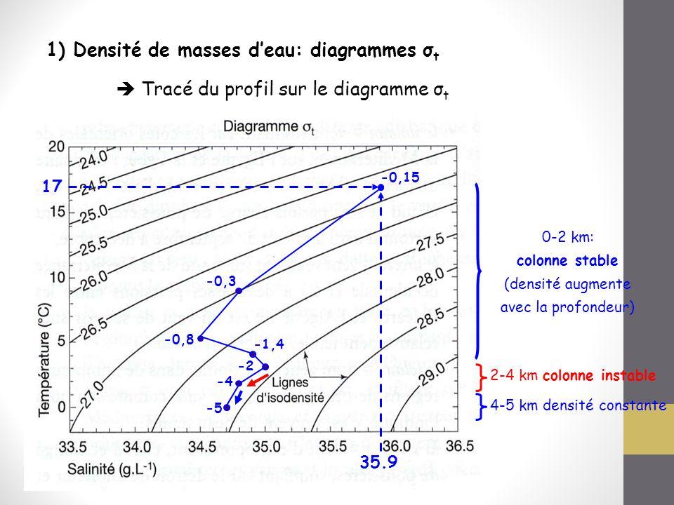 -0,15 -0,3 -0,8 -1,4 -2 -4 -5 1) Densité de masses d'eau: diagrammes σ t  Tracé du profil sur le diagramme σ t 17 35.9 0-2 km: colonne stable (densit