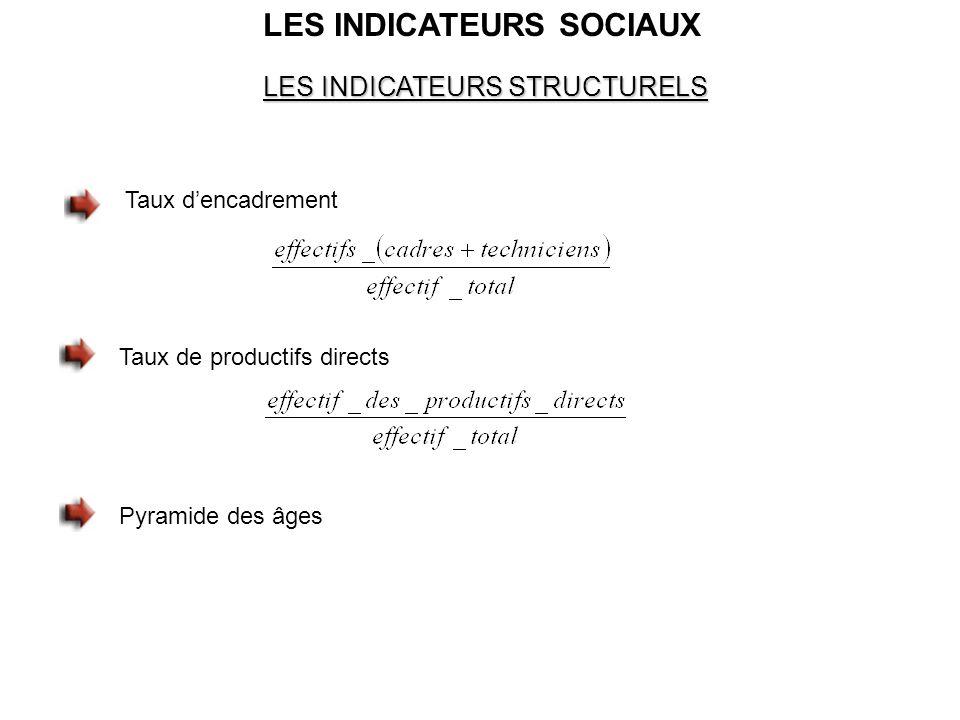 LES INDICATEURS SOCIAUX LES INDICATEURS STRUCTURELS Taux d'encadrement Taux de productifs directs Pyramide des âges
