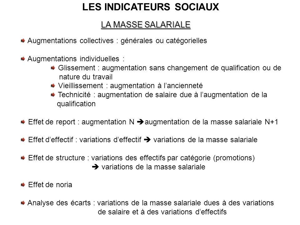 LES INDICATEURS SOCIAUX LA MASSE SALARIALE Augmentations collectives : générales ou catégorielles Augmentations individuelles : Glissement : augmentat