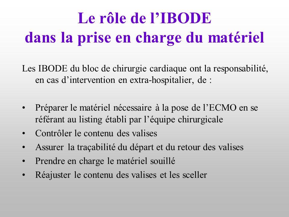 Le rôle de l'IBODE dans la prise en charge du matériel Les IBODE du bloc de chirurgie cardiaque ont la responsabilité, en cas d'intervention en extra-