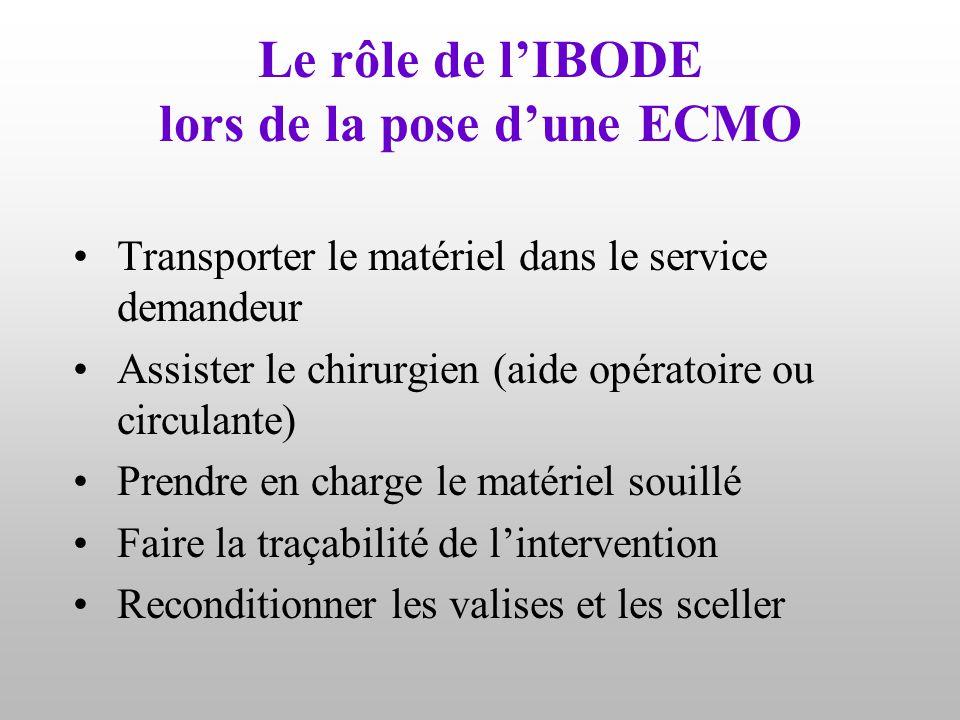Le rôle de l'IBODE lors de la pose d'une ECMO Transporter le matériel dans le service demandeur Assister le chirurgien (aide opératoire ou circulante)