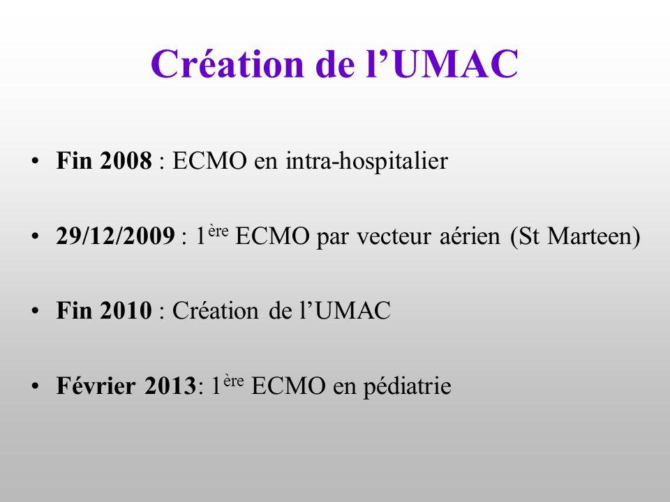 Création de l'UMAC Fin 2008 : ECMO en intra-hospitalier 29/12/2009 : 1 ère ECMO par vecteur aérien (St Marteen) Fin 2010 : Création de l'UMAC Février