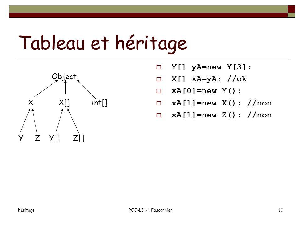 héritagePOO-L3 H. Fauconnier10 Tableau et héritage  Y[] yA=new Y[3];  X[] xA=yA; //ok  xA[0]=new Y();  xA[1]=new X(); //non  xA[1]=new Z(); //non