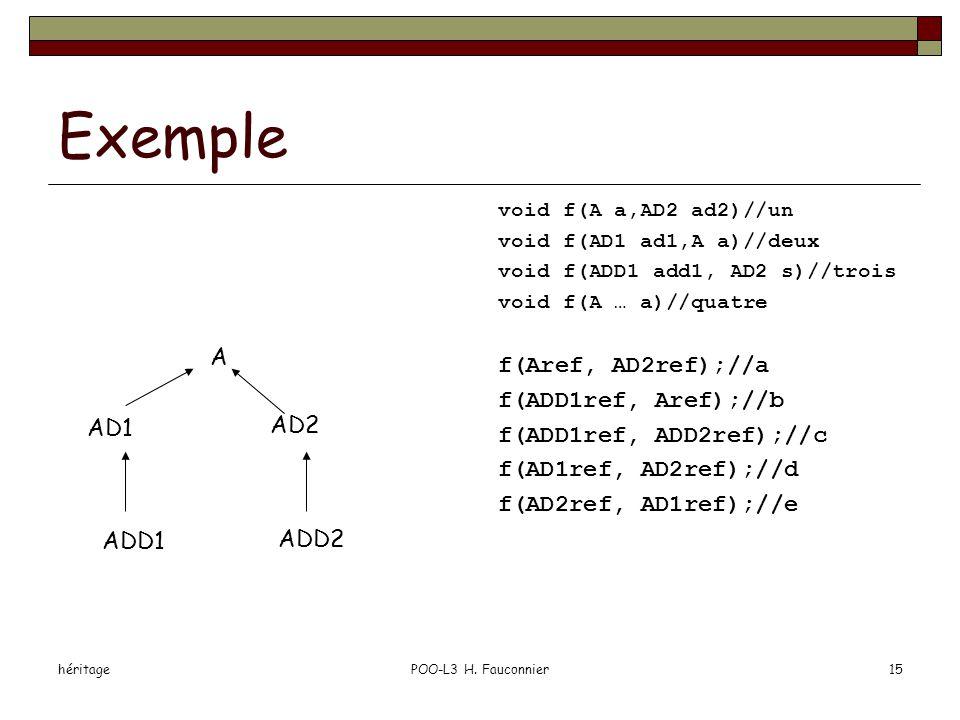 héritagePOO-L3 H. Fauconnier15 Exemple void f(A a,AD2 ad2)//un void f(AD1 ad1,A a)//deux void f(ADD1 add1, AD2 s)//trois void f(A … a)//quatre f(Aref,