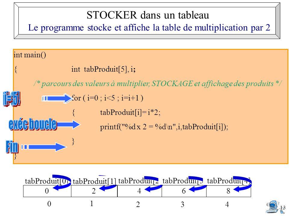 13 int main() { int tabProduit[5], i; /* parcours des valeurs à multiplier, STOCKAGE et affichage des produits */ for ( i=0 ; i<5 ; i=i+1 ) {tabProduit[i]= i*2; printf( %d x 2 = %d\n ,i,tabProduit[i]); } } 0 tabProduit[0] 0 4 tabProduit[2] 2 2 1 tabProduit[1] 6 tabProduit[3] 3 8 tabProduit[4] 4 STOCKER dans un tableau Le programme stocke et affiche la table de multiplication par 2