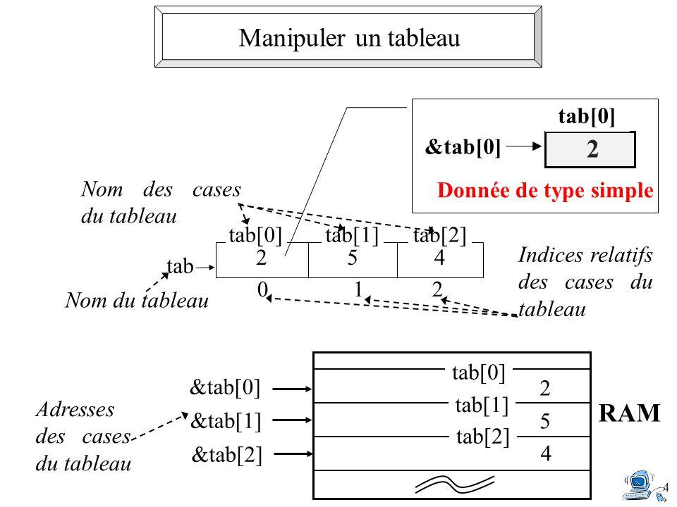 4 0 1 2 Indices relatifs des cases du tableau Nom du tableau 254 tab[0]tab[1]tab[2] Nom des cases du tableau tab Donnée de type simple 2 tab[0] &tab[0] Adresses des cases du tableau &tab[0] tab[0] 2&tab[1] tab[1] 5 &tab[2] tab[2] 4 RAM Manipuler un tableau