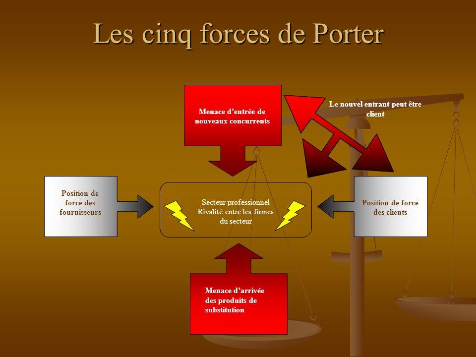 Les cinq forces de Porter Secteur professionnel Rivalité entre les firmes du secteur Menace d'entrée de nouveaux concurrents Position de force des fournisseurs Position de force des clients Le nouvel entrant peut être client Menace d'arrivée des produits de substitution