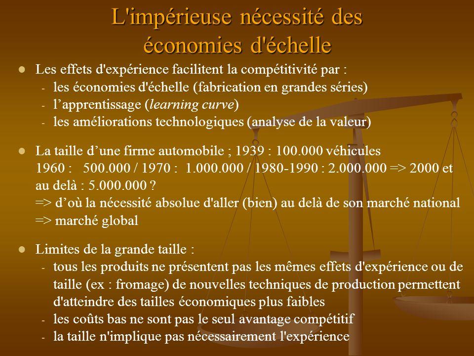 L impérieuse nécessité des économies d échelle l Les effets d expérience facilitent la compétitivité par : - les économies d échelle (fabrication en grandes séries) - l'apprentissage (learning curve) - les améliorations technologiques (analyse de la valeur) l La taille d'une firme automobile ; 1939 : 100.000 véhicules 1960 : 500.000 / 1970 : 1.000.000 / 1980-1990 : 2.000.000 => 2000 et au delà : 5.000.000 .