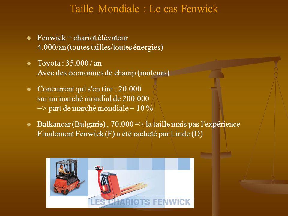 Taille Mondiale : Le cas Fenwick l Fenwick = chariot élévateur 4.000/an (toutes tailles/toutes énergies) l Toyota : 35.000 / an Avec des économies de champ (moteurs) l Concurrent qui s en tire : 20.000 sur un marché mondial de 200.000 => part de marché mondiale = 10 % l Balkancar (Bulgarie), 70.000 => la taille mais pas l expérience Finalement Fenwick (F) a été racheté par Linde (D)