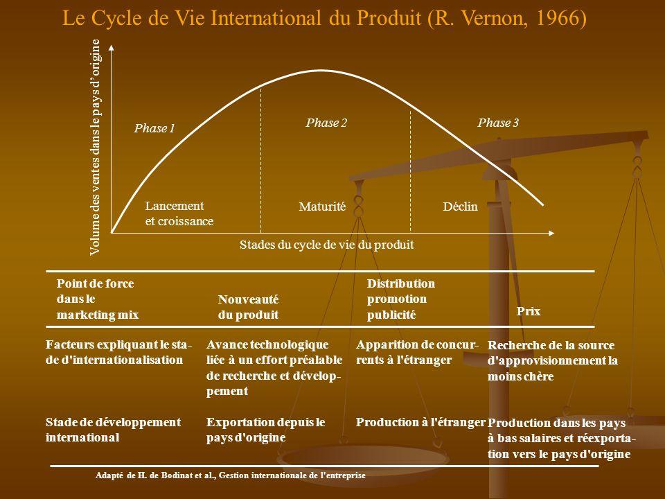 Volume des ventes dans le pays d'origine Stades du cycle de vie du produit Lancement et croissance Phase 1 Phase 2Phase 3 MaturitéDéclin Point de forc