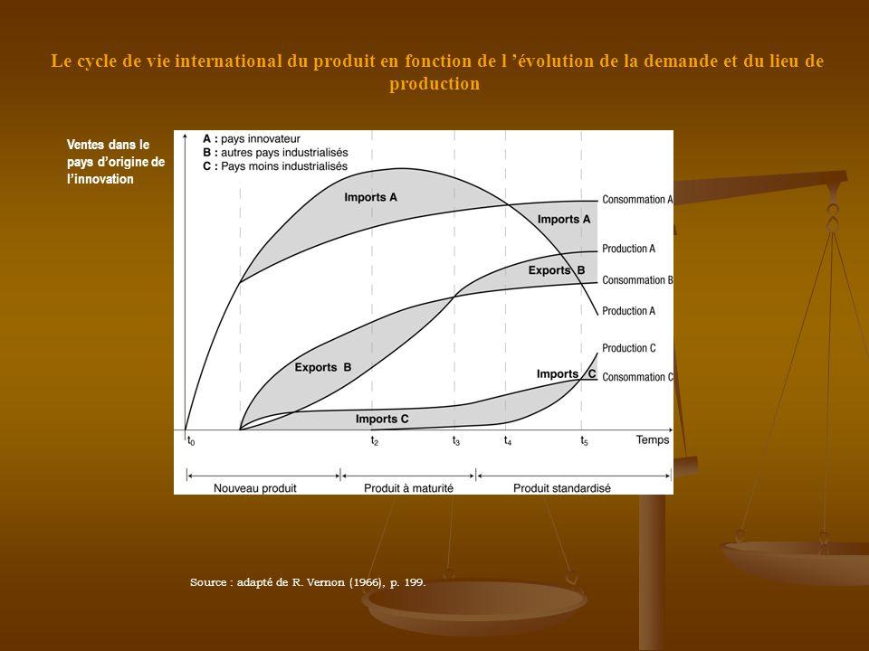 Le cycle de vie international du produit en fonction de l 'évolution de la demande et du lieu de production Source : adapté de R. Vernon (1966), p. 19