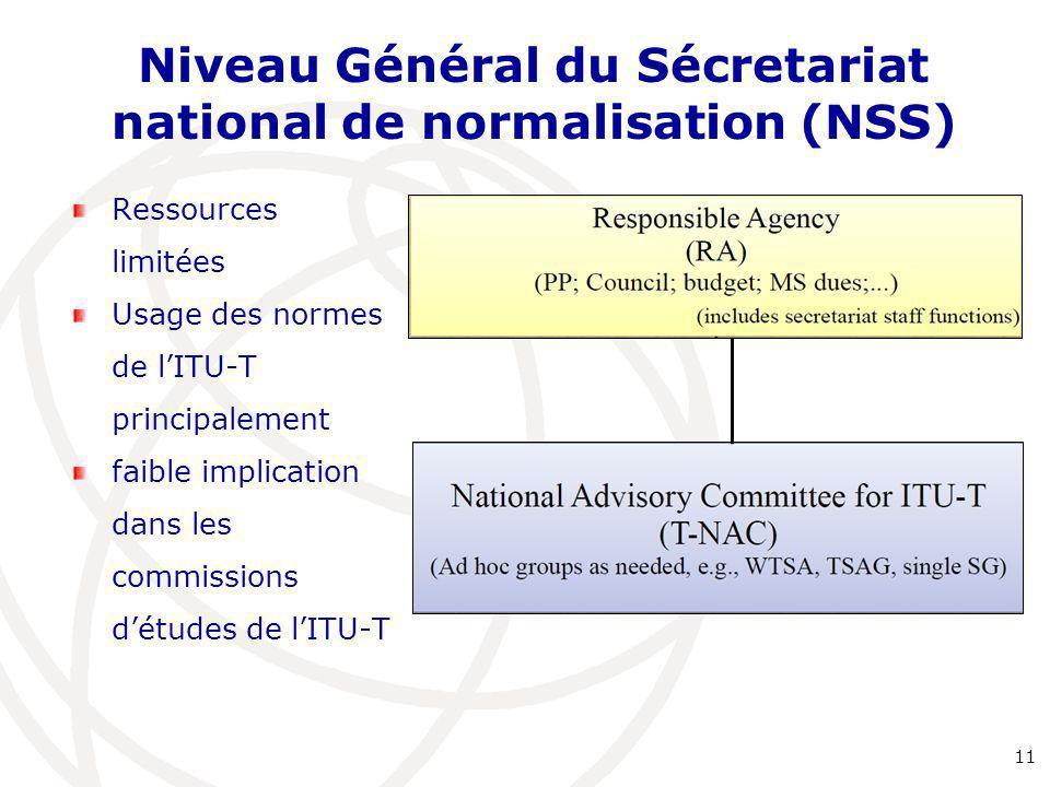 Niveau Général du Sécretariat national de normalisation (NSS) Ressources limitées Usage des normes de l'ITU-T principalement faible implication dans l