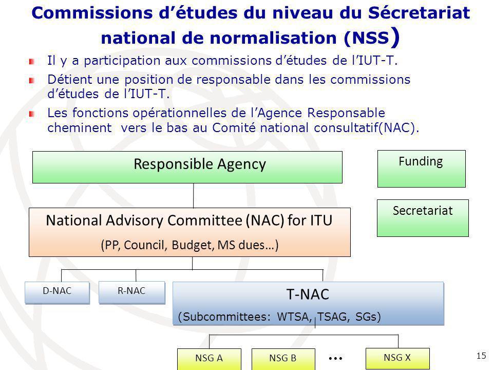 Commissions d'études du niveau du Sécretariat national de normalisation (NSS ) Il y a participation aux commissions d'études de l'IUT-T. Détient une p