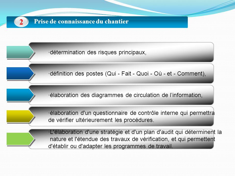 Prise de connaissance du chantier 2 ·définition des postes (Qui - Fait - Quoi - Où - et - Comment), ·détermination des risques principaux, ·élaboration d un questionnaire de contrôle interne qui permettra de vérifier ultérieurement les procédures.