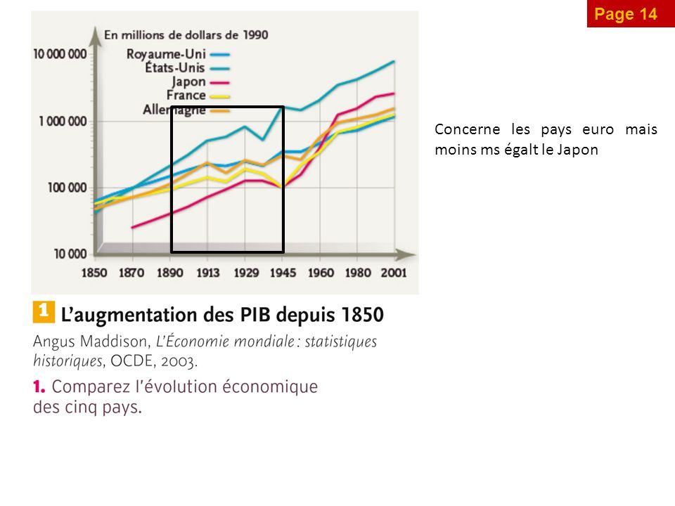 Page 14 Concerne les pays euro mais moins ms égalt le Japon
