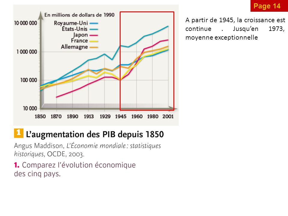 Page 14 A partir de 1945, la croissance est continue. Jusqu'en 1973, moyenne exceptionnelle