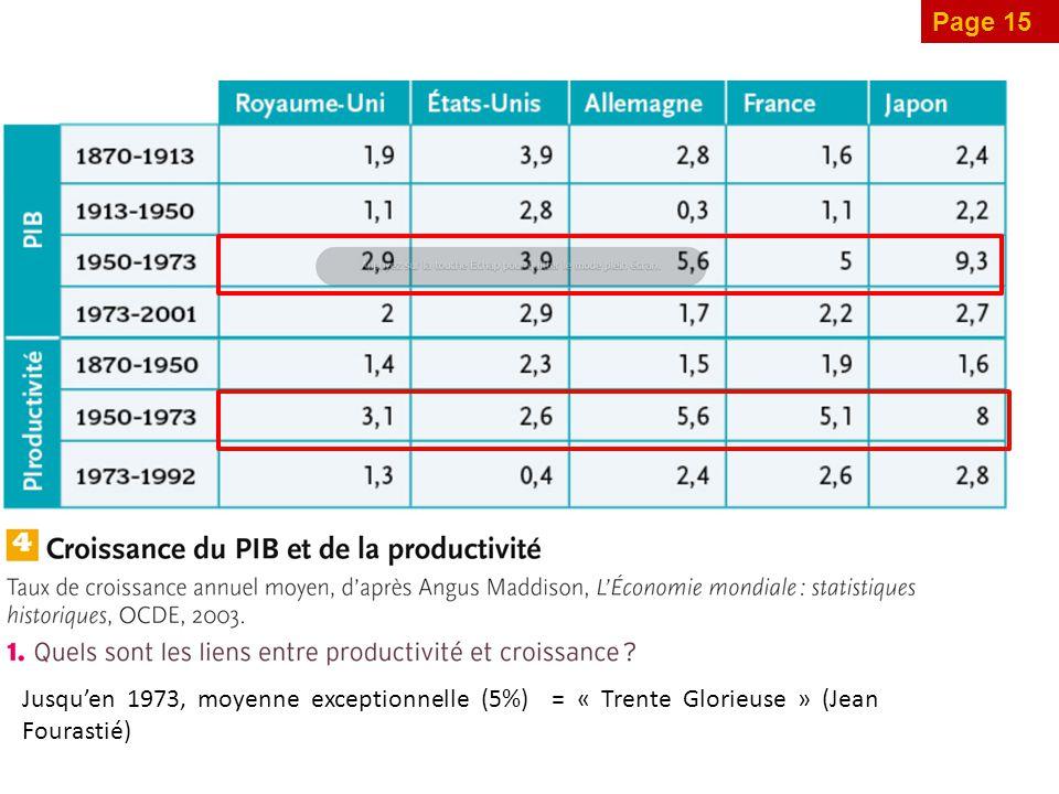 Page 15 Jusqu'en 1973, moyenne exceptionnelle (5%) = « Trente Glorieuse » (Jean Fourastié)