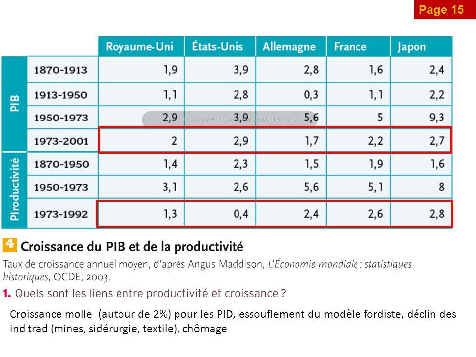 Page 15 Croissance molle (autour de 2%) pour les PID, essouflement du modèle fordiste, déclin des ind trad (mines, sidérurgie, textile), chômage