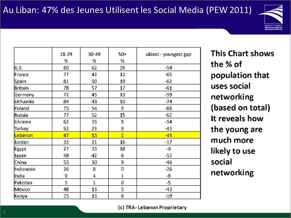 Au Liban: 47% des Jeunes Utilisent les Social Media (PEW 2011) (c) TRA- Lebanon Proprietary 4