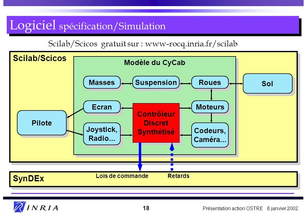 Présentation action OSTRE 8 janvier 2002 18 Scilab/Scicos Logiciel spécification/Simulation Pilote Sol Modèle du CyCab Suspension Masses Ecran Joystick, Radio...