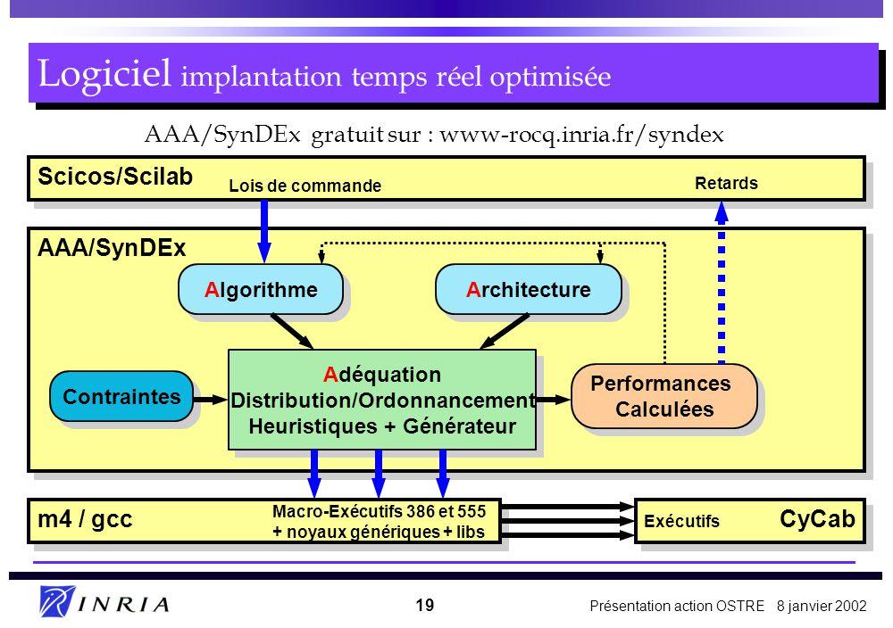 Présentation action OSTRE 8 janvier 2002 19 Scicos/Scilab AAA/SynDEx Logiciel implantation temps réel optimisée Algorithme Architecture Adéquation Distribution/Ordonnancement Heuristiques + Générateur Adéquation Distribution/Ordonnancement Heuristiques + Générateur Contraintes Performances Calculées Performances Calculées Lois de commande Retards m4 / gcc Macro-Exécutifs 386 et 555 + noyaux génériques + libs CyCab Exécutifs AAA/SynDEx gratuit sur : www-rocq.inria.fr/syndex