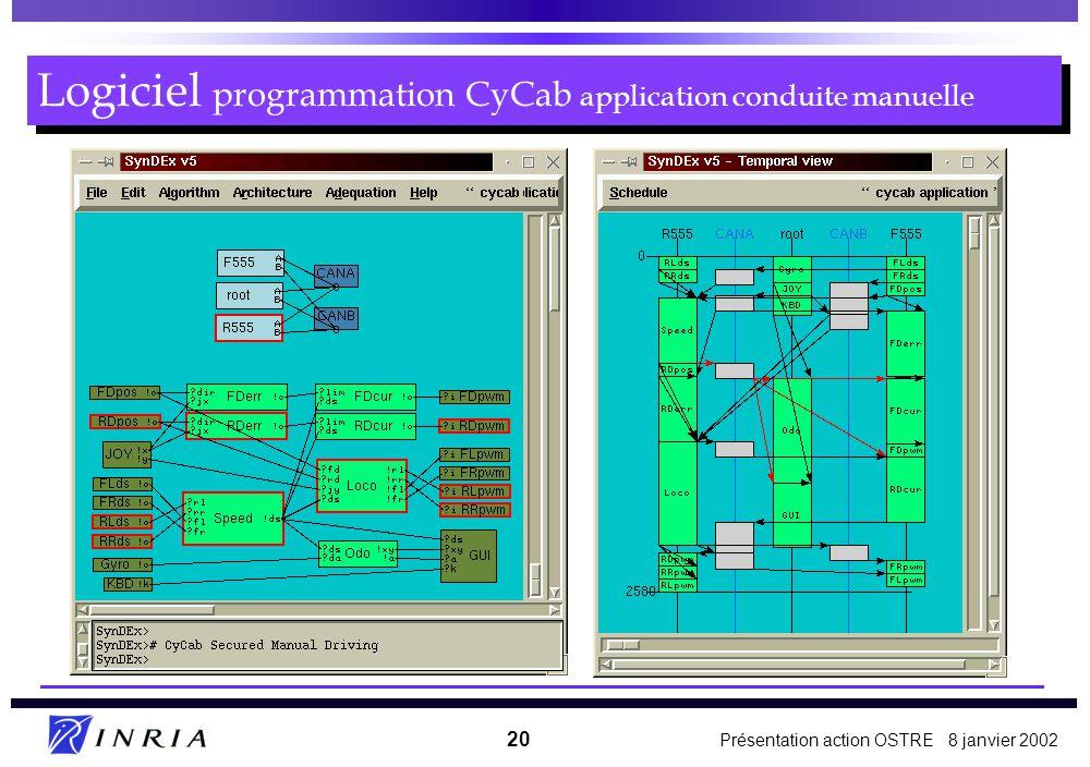 Présentation action OSTRE 8 janvier 2002 20 Logiciel programmation CyCab application conduite manuelle