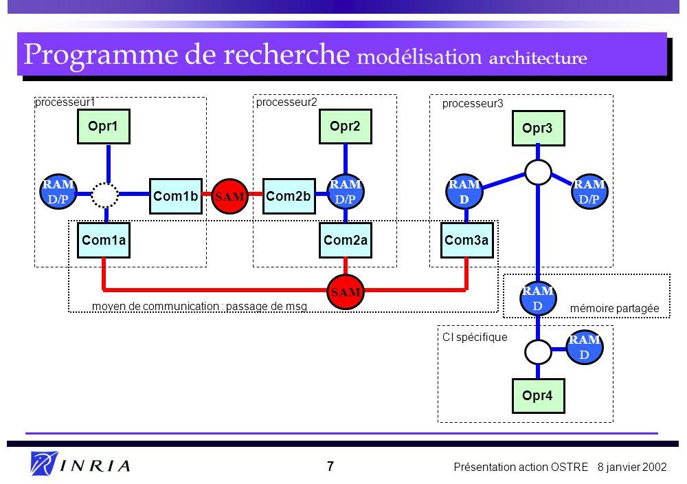 Présentation action OSTRE 8 janvier 2002 7 Programme de recherche modélisation architecture Opr1 Com1b Com1a Com2b Com2aCom3a Opr2 Opr3 processeur1processeur2 processeur3 RAM D/P SAM RAM D/P RAM D RAM D RAM D/P Opr4 RAM D CI spécifique moyen de communication : passage de msg mémoire partagée