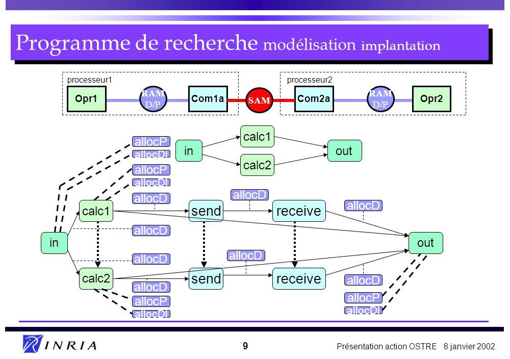 Présentation action OSTRE 8 janvier 2002 9 Opr1Com1aCom2aOpr2 processeur1processeur2 RAM D/P SAM RAM D/P sendreceive sendreceive inout calc1 calc2 in calc1 out calc2 allocD allocP allocDl allocP allocDl allocP allocDl allocP allocDl Programme de recherche modélisation implantation