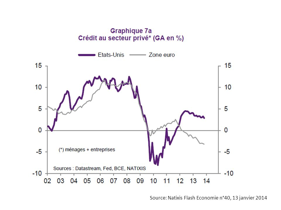 Source: Natixis Flash Economie n°40, 13 janvier 2014