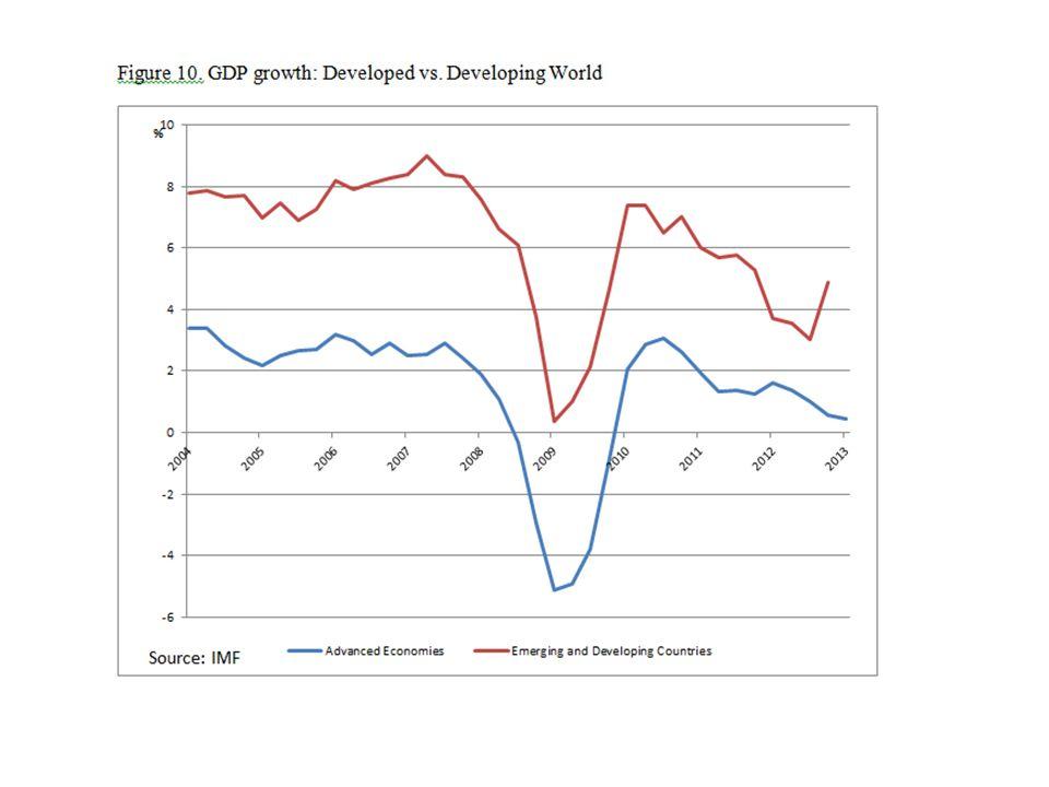 Source: Natixis Flash Economie n°40, 13 janvier 2014