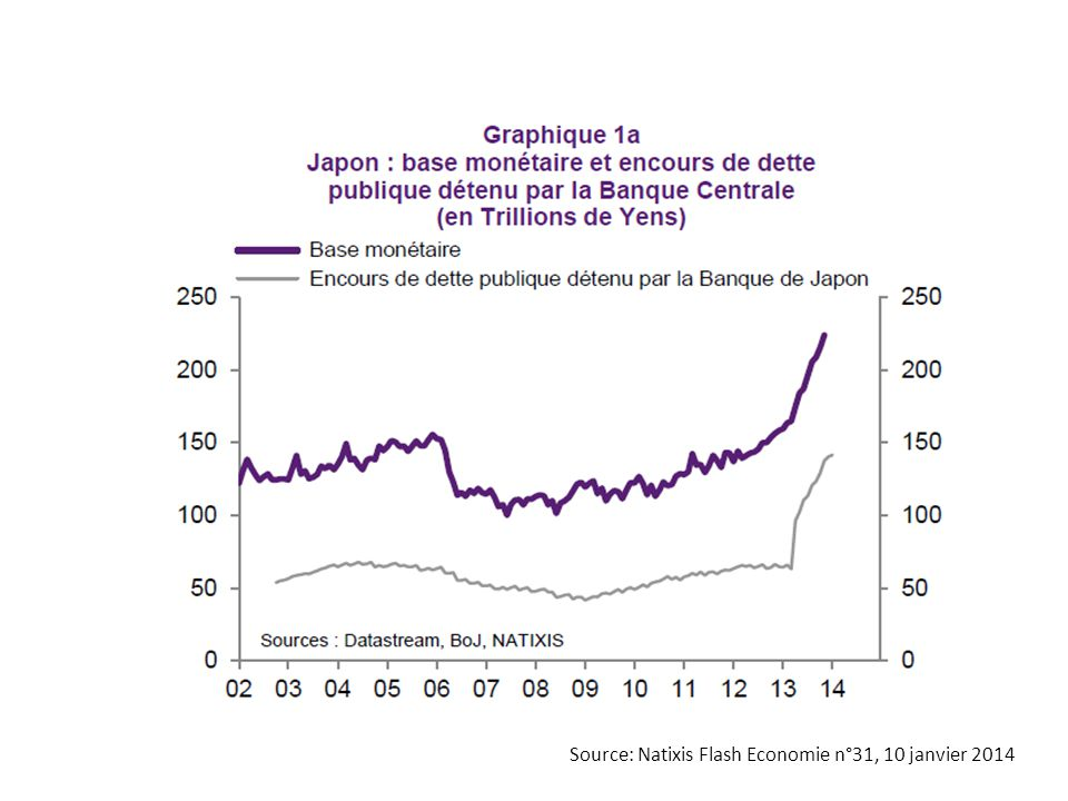 Source: Natixis Flash Economie n°31, 10 janvier 2014