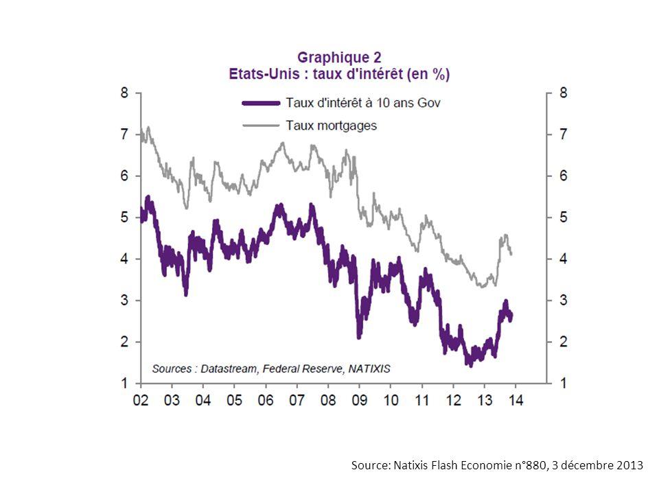 Source: Natixis Flash Economie n°35, 13 janvier 2014