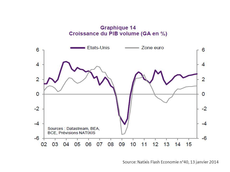 Source: Natixis Flash Economie n°2, 2 janvier 2014