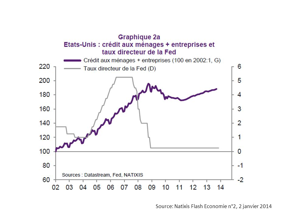 Source: Natixis Flash Economie n°2, 2 janvier 2014