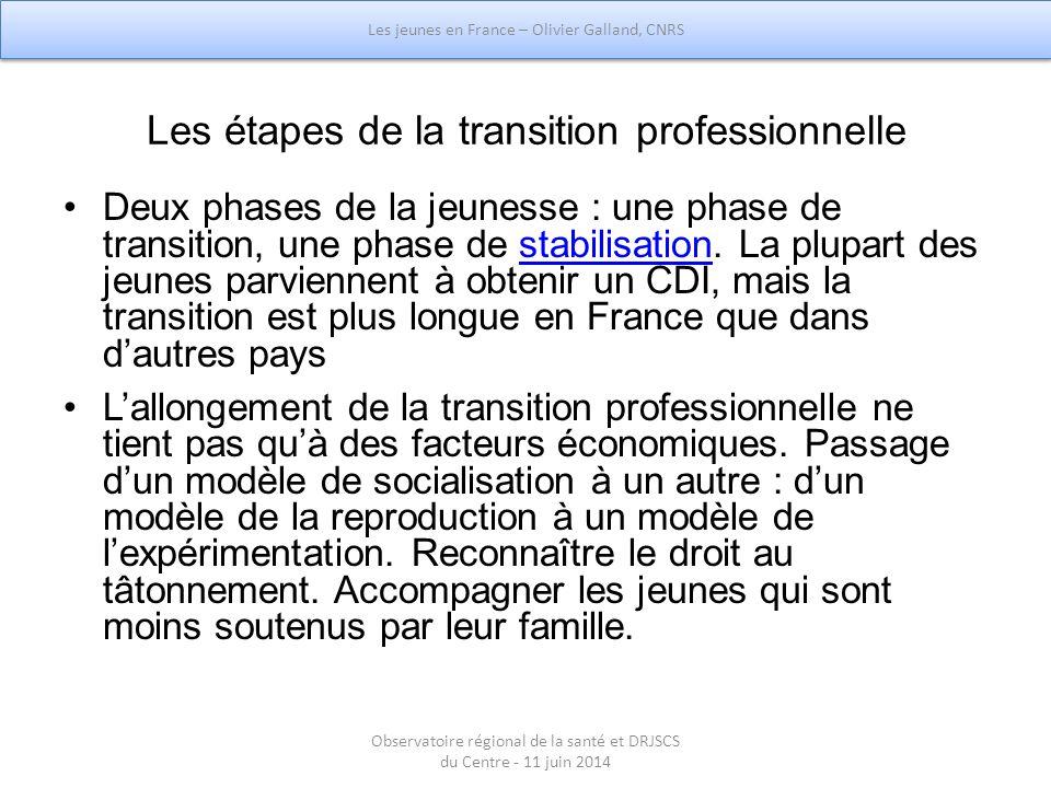 Les étapes de la transition professionnelle Deux phases de la jeunesse : une phase de transition, une phase de stabilisation. La plupart des jeunes pa