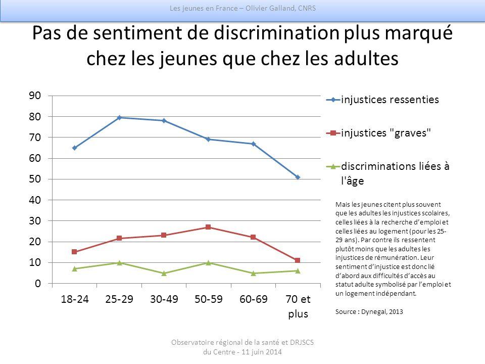 Pas de sentiment de discrimination plus marqué chez les jeunes que chez les adultes Les jeunes en France – Olivier Galland, CNRS Observatoire régional