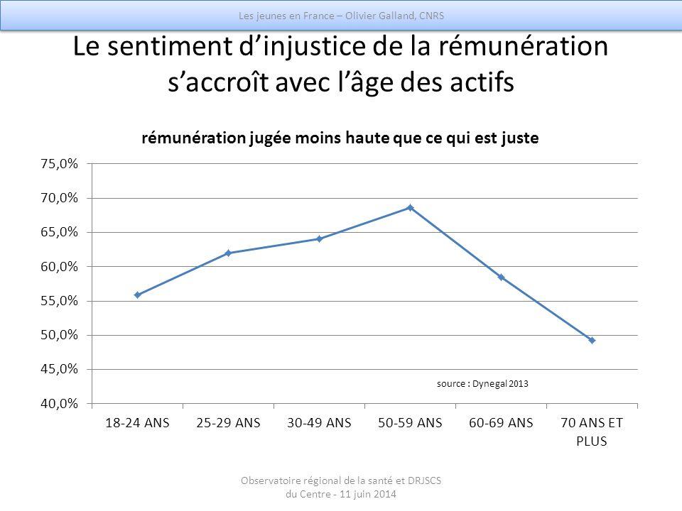 Le sentiment d'injustice de la rémunération s'accroît avec l'âge des actifs Les jeunes en France – Olivier Galland, CNRS Observatoire régional de la s