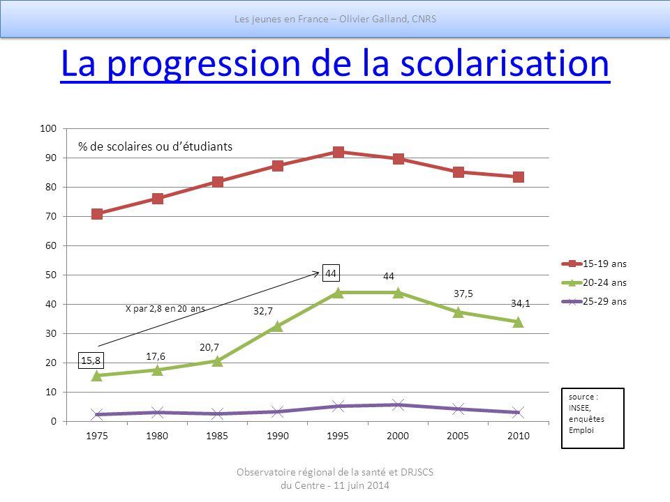 La progression de la scolarisation Les jeunes en France – Olivier Galland, CNRS Observatoire régional de la santé et DRJSCS du Centre - 11 juin 2014