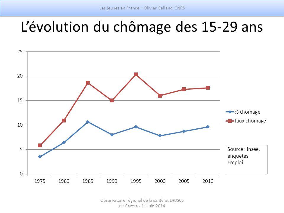 L'évolution du chômage des 15-29 ans Source : Insee, enquêtes Emploi Les jeunes en France – Olivier Galland, CNRS Observatoire régional de la santé et